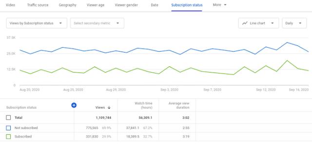 youtube analytics example