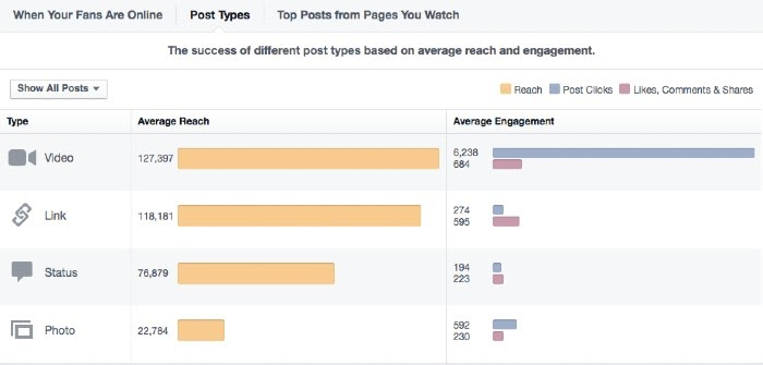 Facebook Watch Post Engagement