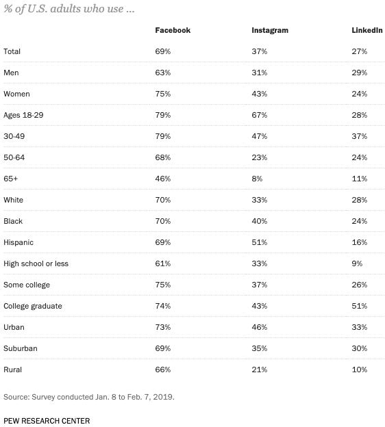 Paid social media - Social usage characteristics