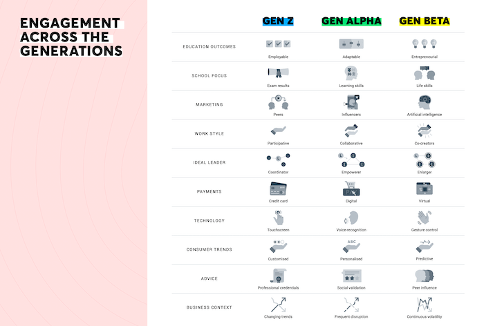 engagement table of generation alpha