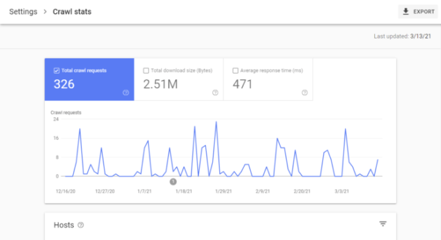 Google search console crawl stats report