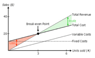 graph of break even analysis equivocation point