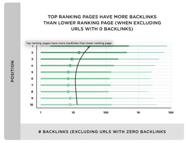 Top ranked sites Backlinko study