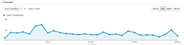 Goal completions on Google Analytics that are great to track your content strategy.