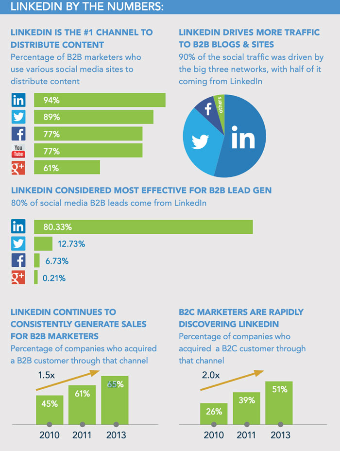 Marketing Tips for Accountants CPAs - Use LinkedIn (LinkedIn numbers)