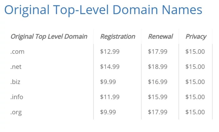 Bluehost top-level TLD pricing for Best Domain Registrar