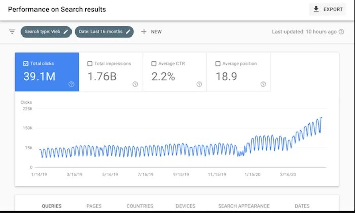 SEO performance metrics for How to Make Money Blogging