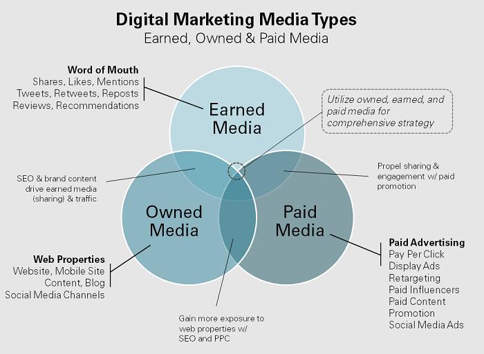 Niche Paid Ad Campaigns - Venn diagram of media campaigns
