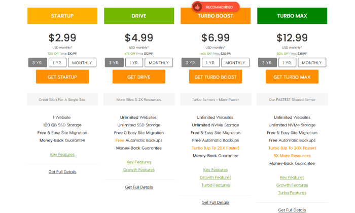 A2 Hosting pricing page for Best Shared Hosting