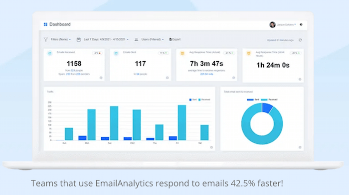 AI Tools for Email Inbox Management - EmailAnalytics