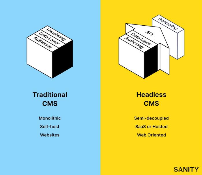 headless cms vs traditional cms comparison