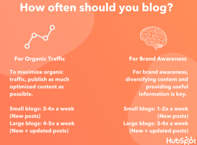 how often should you blog graphic for transcription services to repurpose content