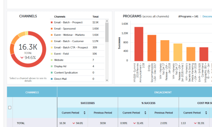 Marketo Engage analytics and metrics dashboard for Best Email Marketing Services