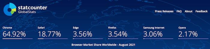 browser share percentage