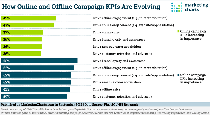 Representation of evolving KPIs for online and offline markets for marketing without cookies.