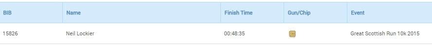 Great Scottish Run Result