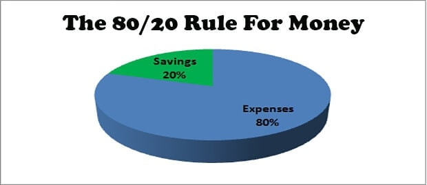 The 80/20 rule for money, part of the 80/20 way is about saving 20% of your salary and using the remaining 80% for your normal everyday expenses. This money saving formula works to strike the balance between your saving and spending. It enables you to provide for all your basic needs whilst saving for the future.