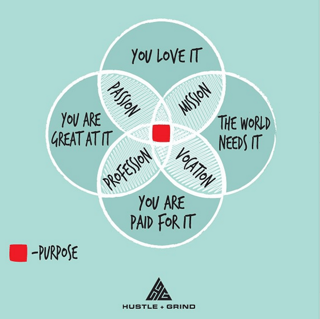 FINDING OUR PURPOSE