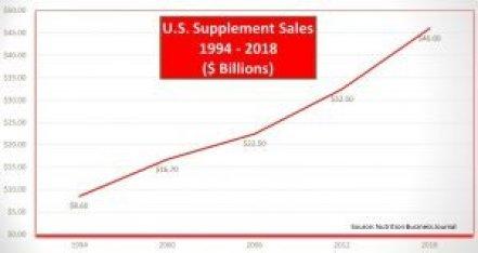 US Supplement Sales