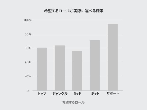 graph-primaryposition_J