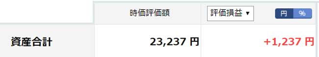 2019年4月の楽天証券100円積立投資の運用状況