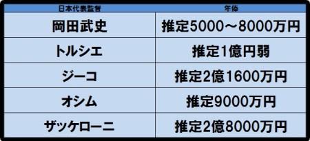 日本代表監督 年俸