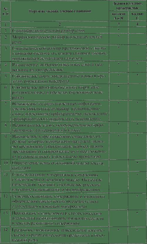 Контрольно-измерительные материалы. Русский язык. 6 класс ...