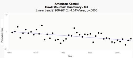 RPI Fall trend - Hawk Mountain