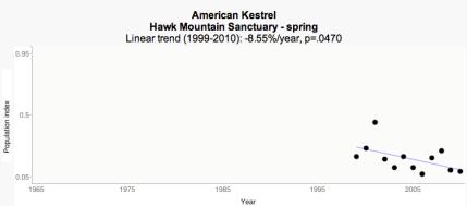 RPI Spring trend - Hawk Mountain