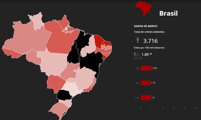 Mais de 11 mil assassinados no 1º trimestre do ano no Brasil