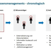 MOOCs: Wissensmanagement-Methode in der Lernenden Organisation