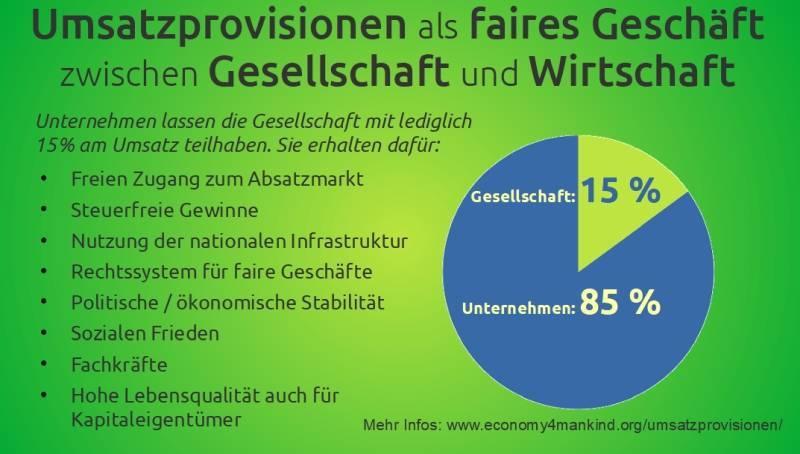 Umsatzprovisionen 15 Prozent