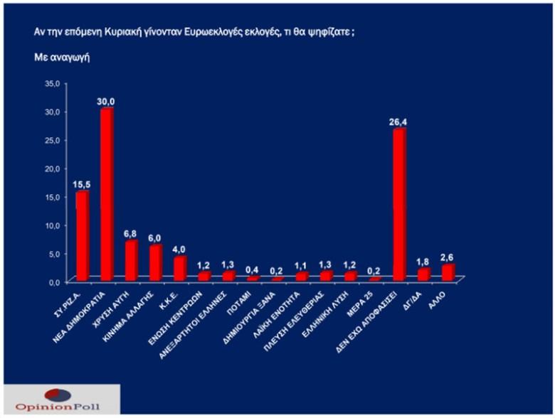 dimoskopisi-opinion-poll-anagogi-2019-05-17