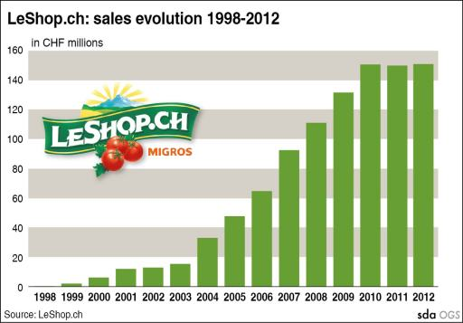 LeShop.ch: Sales evolution 1998-2012
