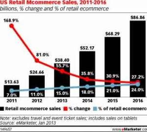 US-Retail-Mcommerce-Sales