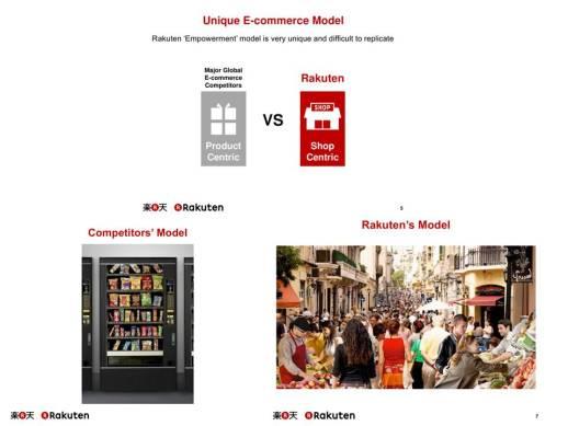 Rakuten's Unique Ecommerce model