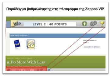 Zappos_Gamification