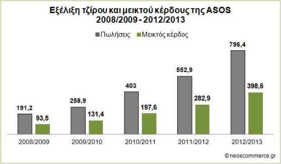 ASOS_Sales_Gross-Profit_200