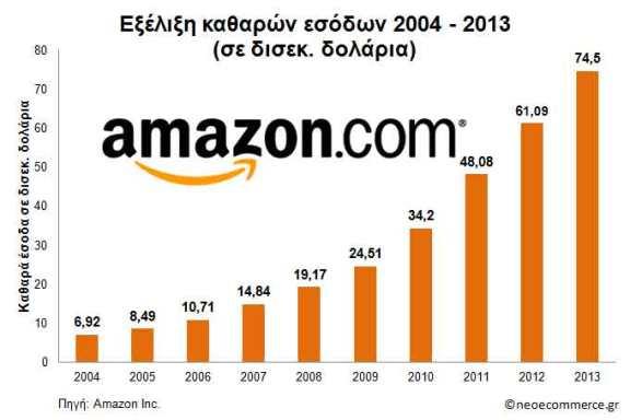 Amazon-2004_2013