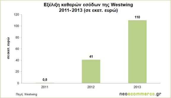 Westwing-Net-Sales-2011-201