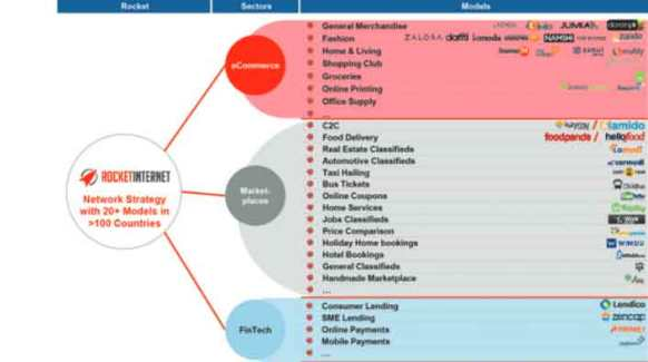 Rocket-Internet-Business-Mo