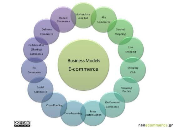 Business Models eCommerce