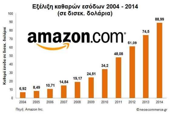 Amazon Net Sales 2004_2014