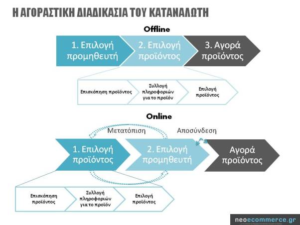Η αγοραστική διαδικασία καταναλωτή