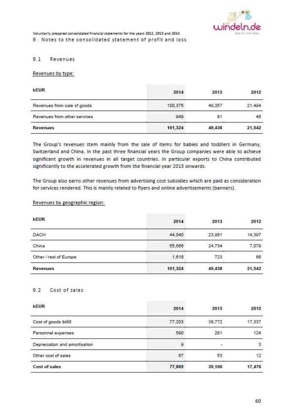 Windeln.de-Revenues-2012-20