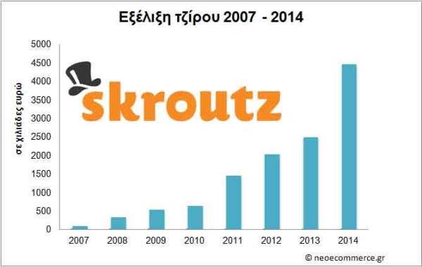 Skroutz-Sales-2007_2014
