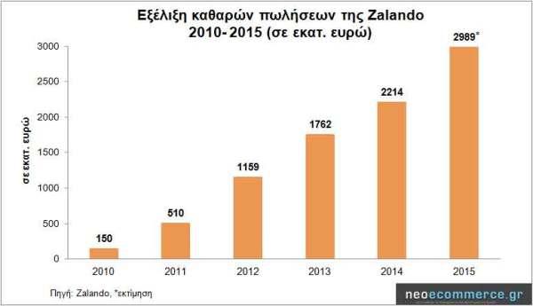 Zalando-Sales-2010_2015