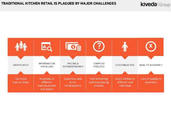 Kiveda_Challenges-Kitchen-R