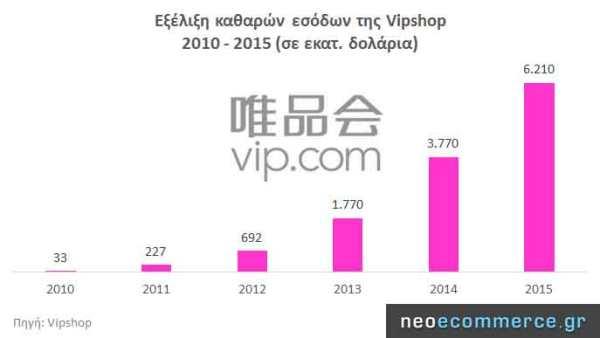 Vipshop-Revenues-2010_2015