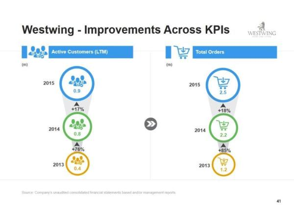 Westwing KPIs 2015